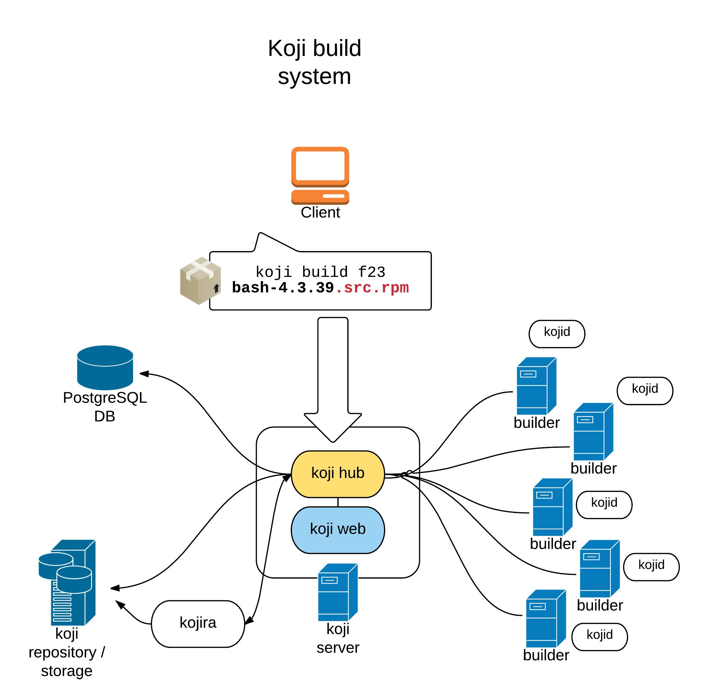 Koji build system graph